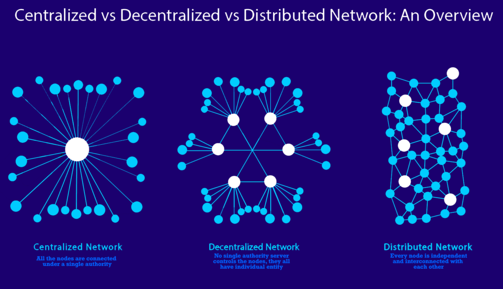 reti centralizzate, decentralizzate e diffuse
